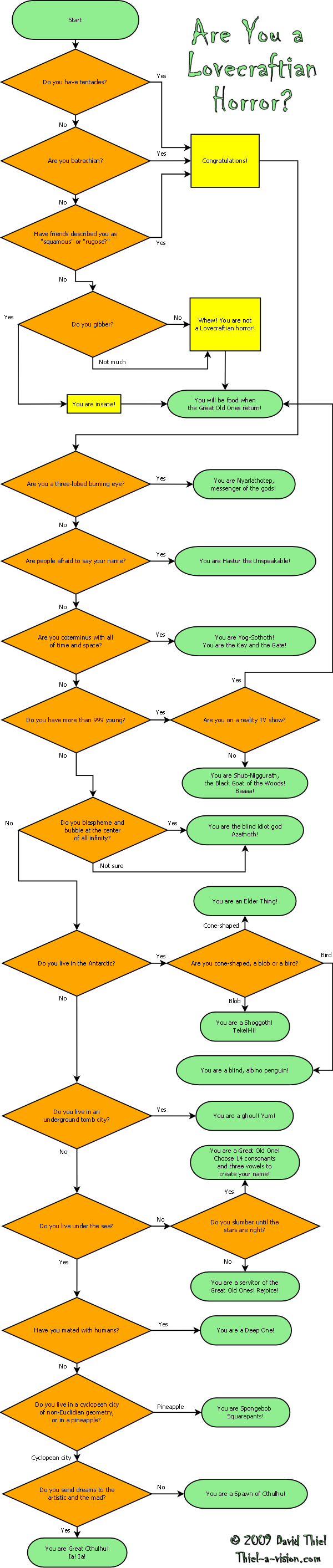 lovecraftflowchart